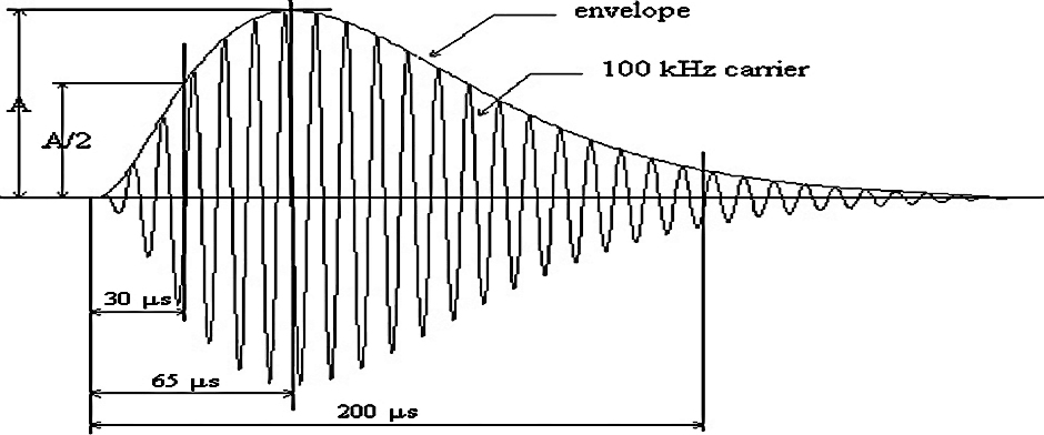 Time and Frequency Measurement